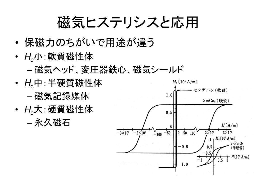 磁気ヒステリシスと応用 保磁力のちがいで用途が違う Hc小:軟質磁性体 磁気ヘッド、変圧器鉄心、磁気シールド Hc中:半硬質磁性体