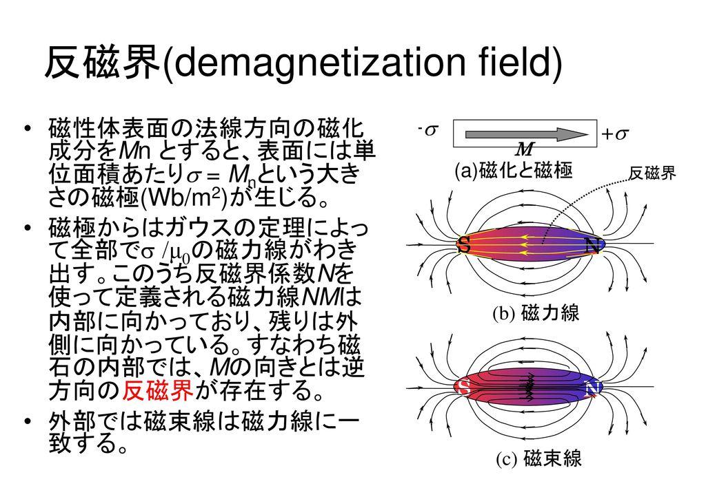 反磁界(demagnetization field)