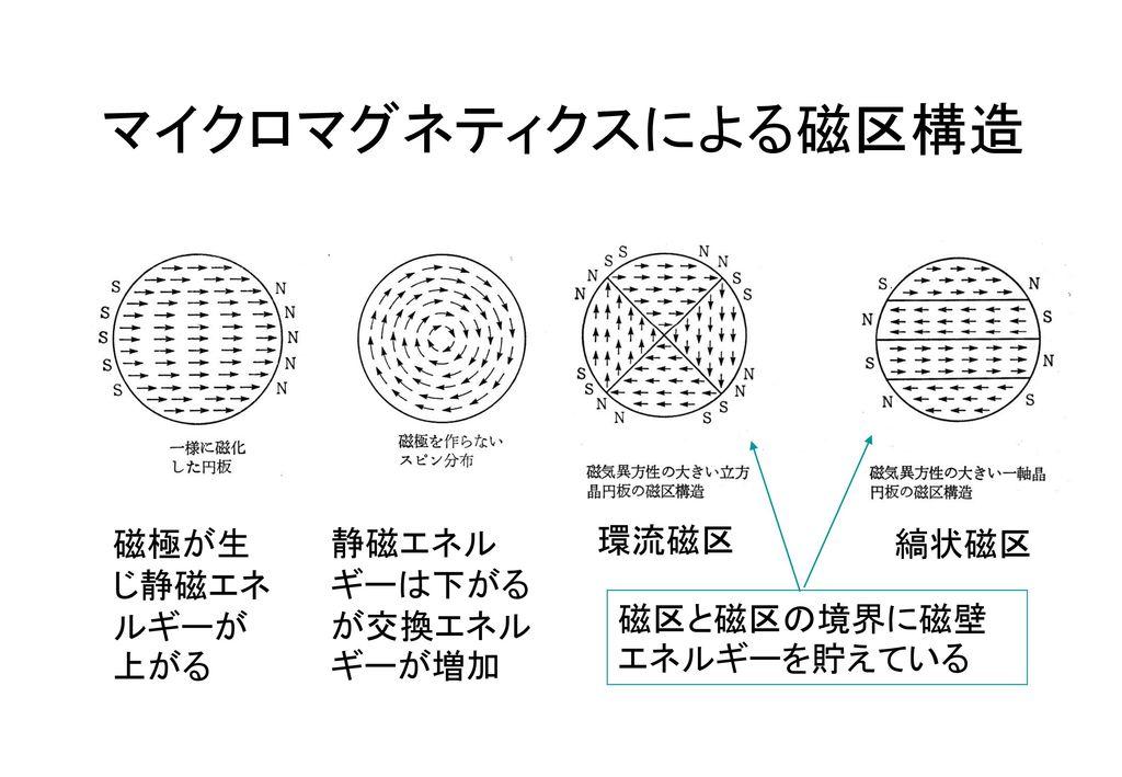 マイクロマグネティクスによる磁区構造 磁極が生じ静磁エネルギーが上がる 静磁エネルギーは下がるが交換エネルギーが増加 環流磁区 縞状磁区