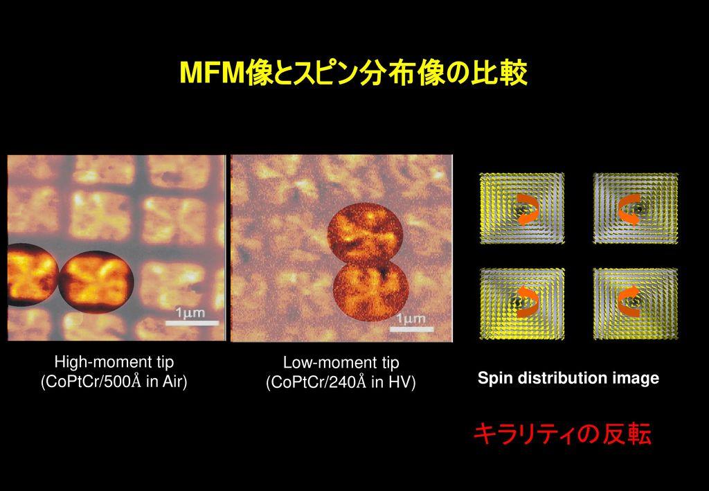 MFM像とスピン分布像の比較 キラリティの反転 High-moment tip Low-moment tip