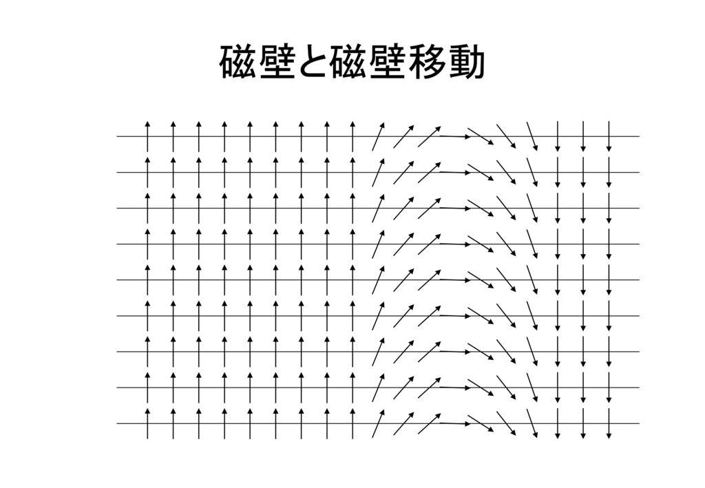 磁壁と磁壁移動