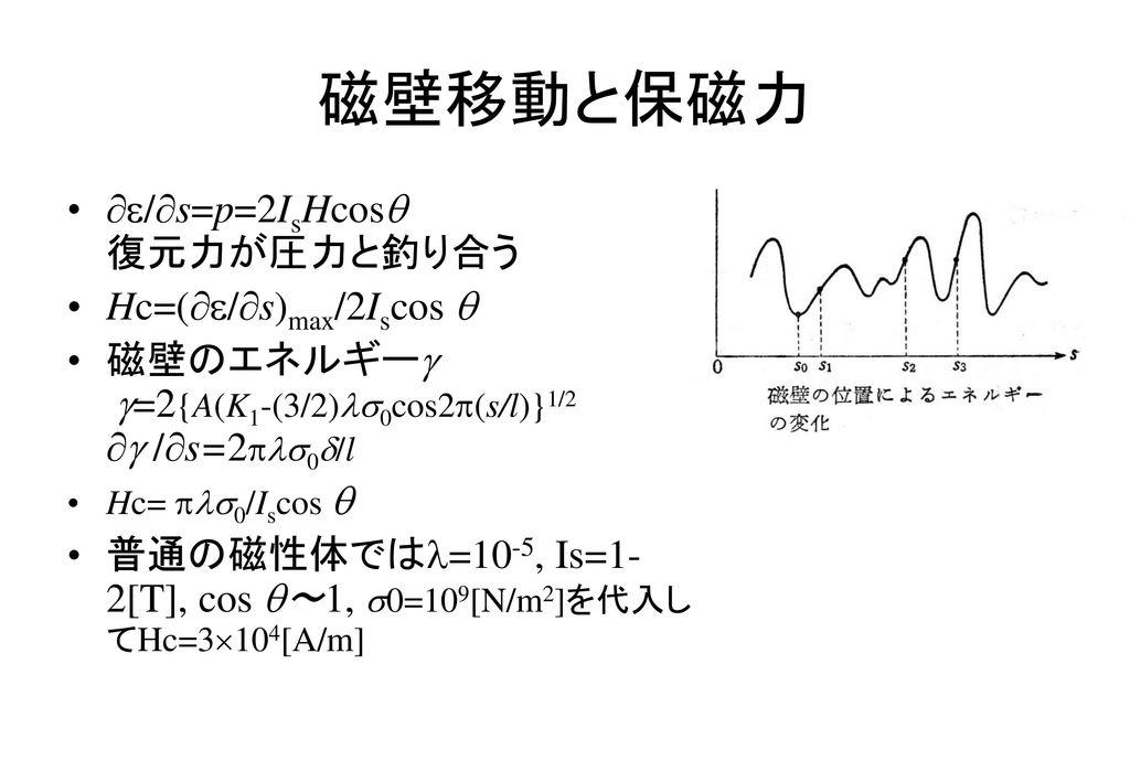 磁壁移動と保磁力 /s=p=2IsHcos 復元力が圧力と釣り合う Hc=(/s)max/2Iscos 
