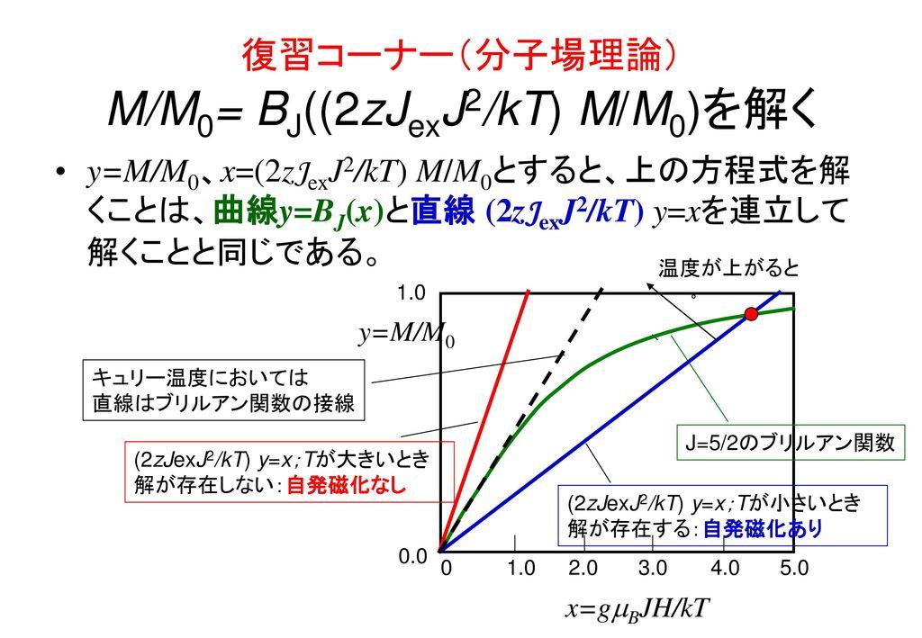 復習コーナー(分子場理論) M/M0= BJ((2zJexJ2/kT) M/M0)を解く