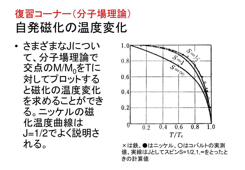 復習コーナー(分子場理論) 自発磁化の温度変化