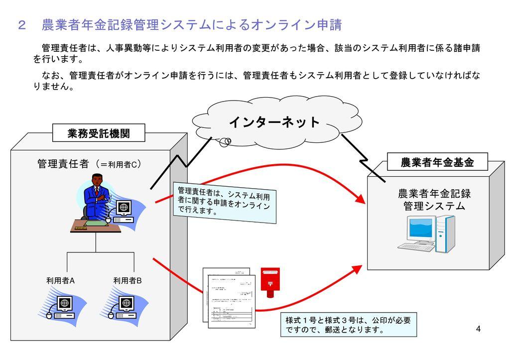 2 農業者年金記録管理システムによるオンライン申請