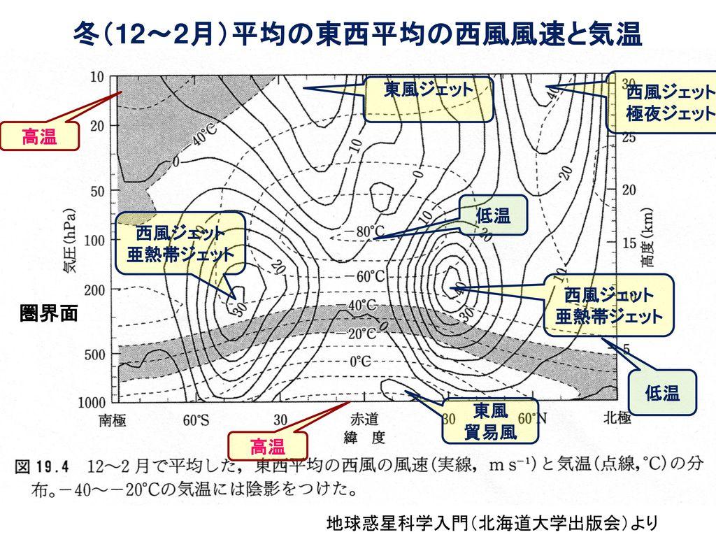 「地学b」 第4回 地球大気の構造と熱収支 ~地球の気候の概要~