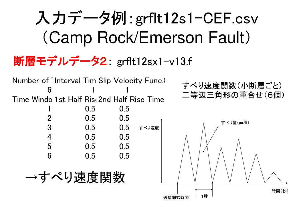 入力データ例:grflt12s1-CEF.csv (Camp Rock/Emerson Fault)