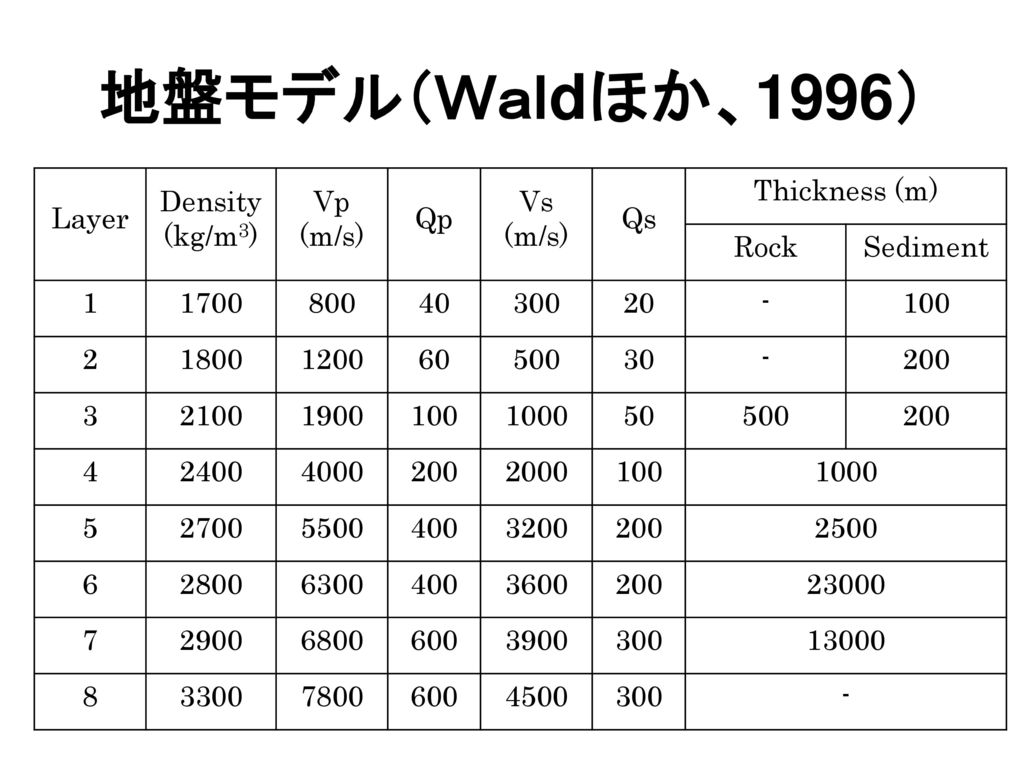 地盤モデル(Waldほか、1996) Layer Density (kg/m3) Vp (m/s) Qp Vs Qs