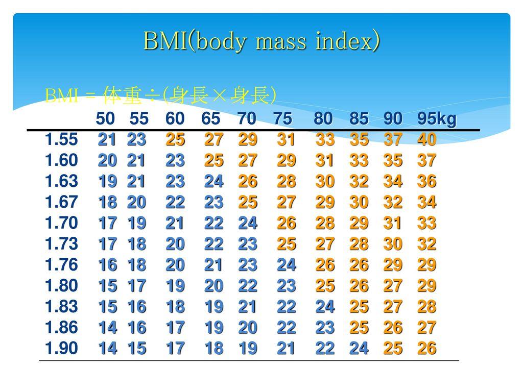 BMI(body mass index) BMI = 体重÷(身長×身長) 50 55 60 65 70 75 80 85 90 95kg
