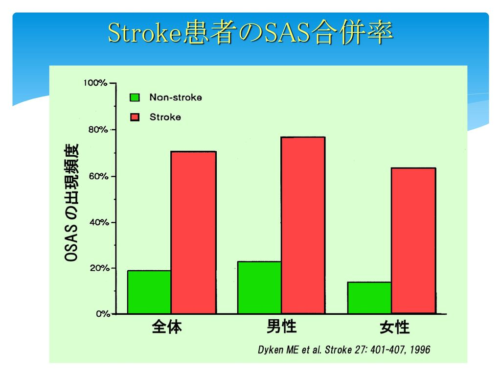 Stroke患者のSAS合併率