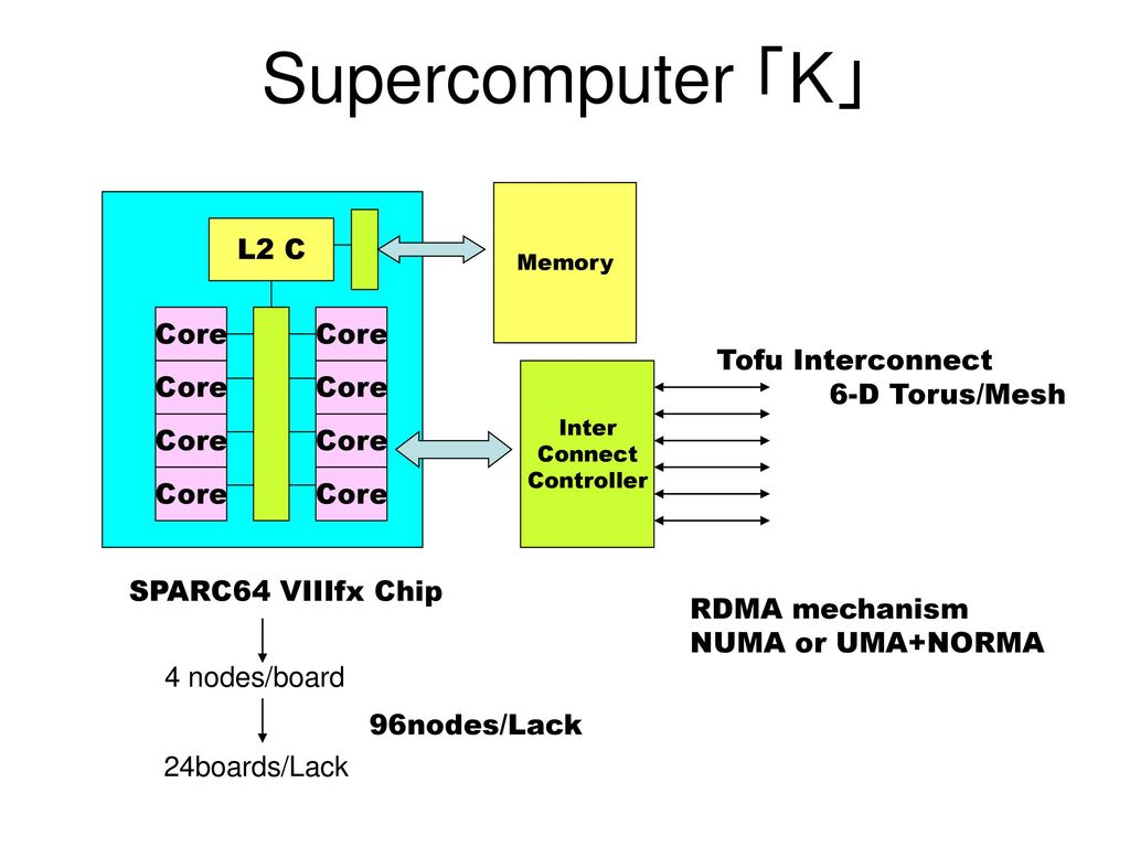 Supercomputer 「K」 L2 C Core Core Tofu Interconnect 6-D Torus/Mesh Core