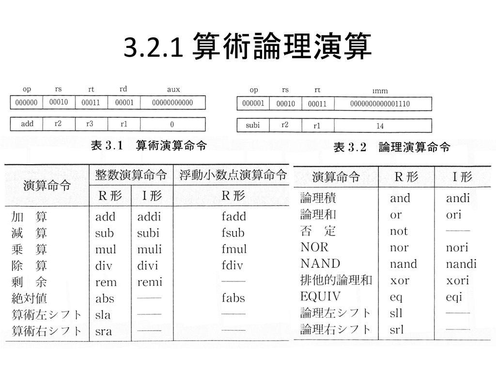 3.2.1 算術論理演算