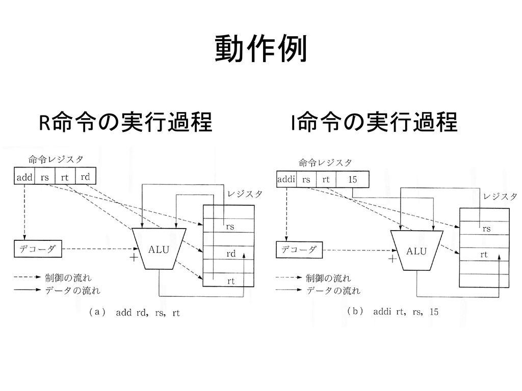 動作例 R命令の実行過程 I命令の実行過程