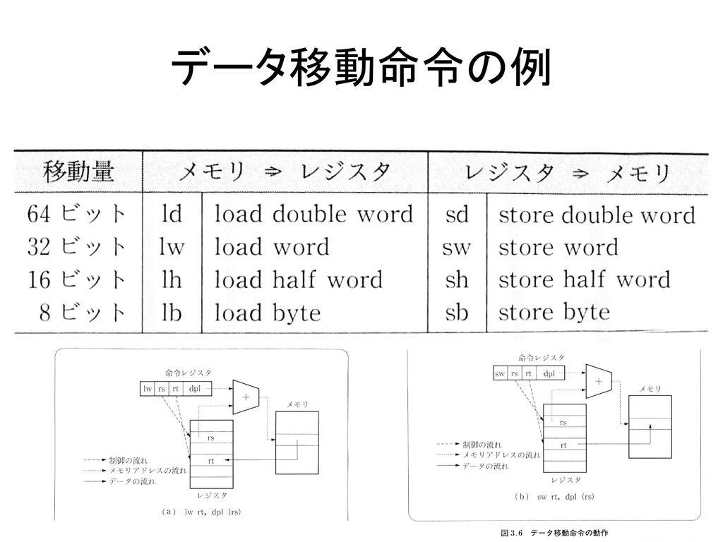 データ移動命令の例