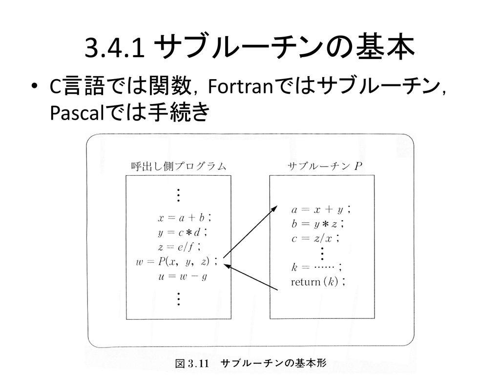 3.4.1 サブルーチンの基本 C言語では関数,Fortranではサブルーチン,Pascalでは手続き