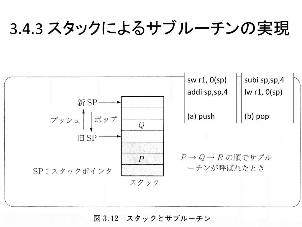 3.4.3 スタックによるサブルーチンの実現 sw r1, 0(sp) addi sp,sp,4 (a) push subi sp,sp,4