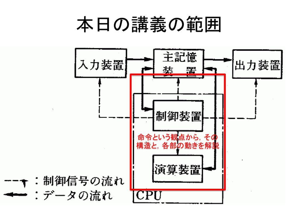 命令という観点から,その構造と,各部の動きを解説