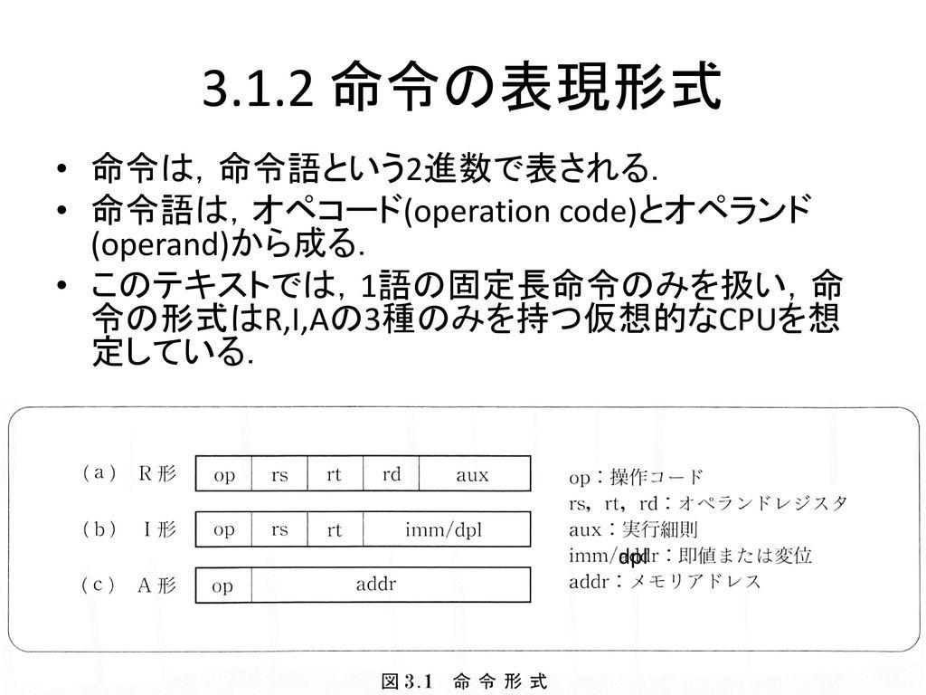 3.1.2 命令の表現形式 命令は,命令語という2進数で表される.