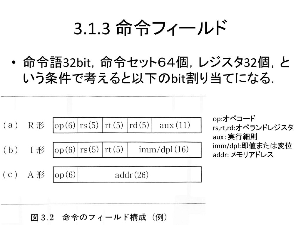 3.1.3 命令フィールド 命令語32bit,命令セット64個,レジスタ32個,という条件で考えると以下のbit割り当てになる.