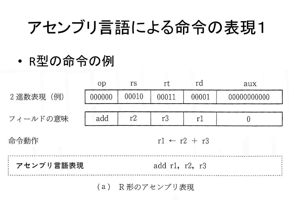 アセンブリ言語による命令の表現1 R型の命令の例