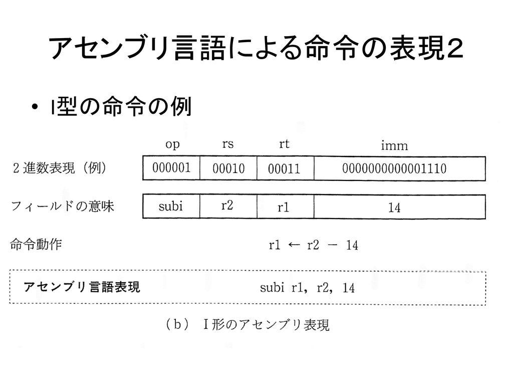アセンブリ言語による命令の表現2 I型の命令の例