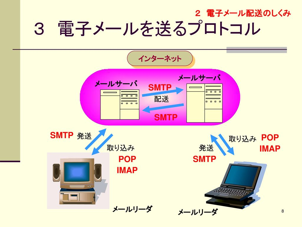 3 電子メールを送るプロトコル 2 電子メール配送のしくみ SMTP SMTP SMTP POP IMAP SMTP POP IMAP