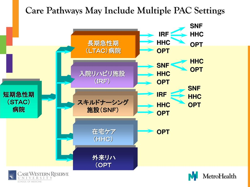 Care Pathways May Include Multiple PAC Settings