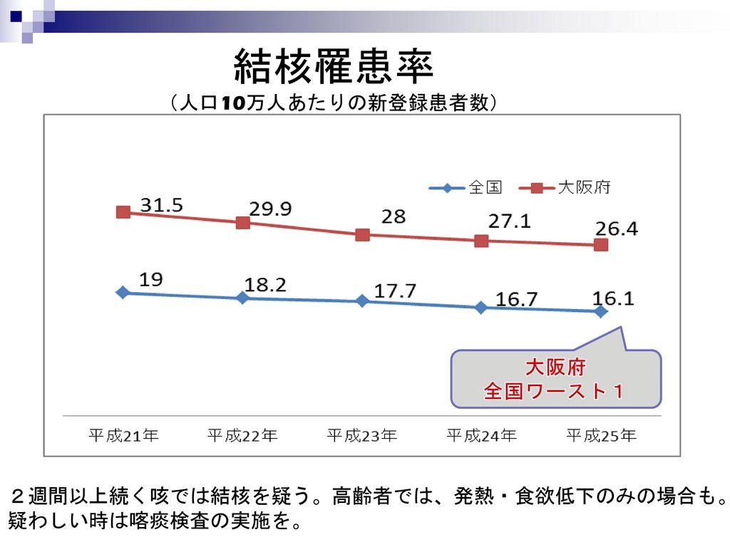 結核罹患率 (人口10万人あたりの新登録患者数)