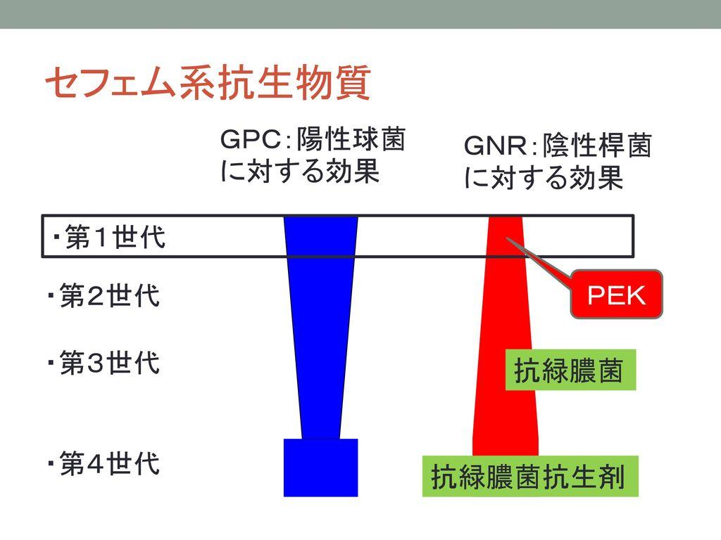 セフェム系抗生物質 GPC:陽性球菌に対する効果 GNR:陰性桿菌に対する効果 ・第1世代 ・第2世代 PEK ・第3世代 ・第4世代