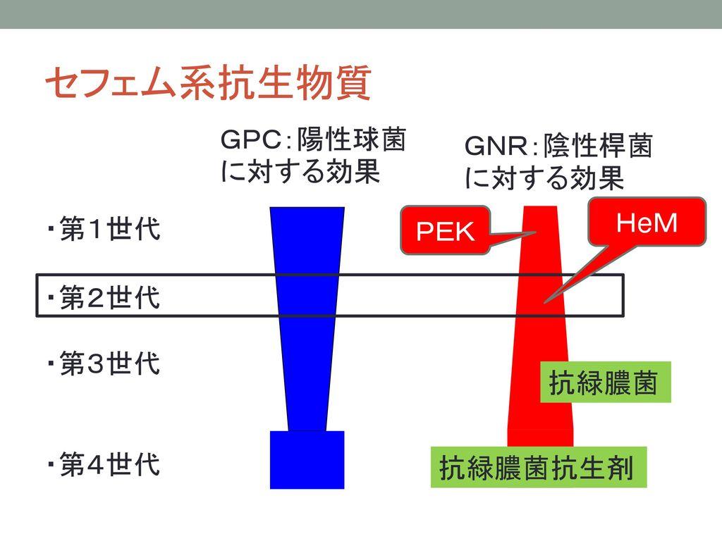セフェム系抗生物質 GPC:陽性球菌に対する効果 GNR:陰性桿菌に対する効果 HeM ・第1世代 ・第3世代 ・第4世代 PEK