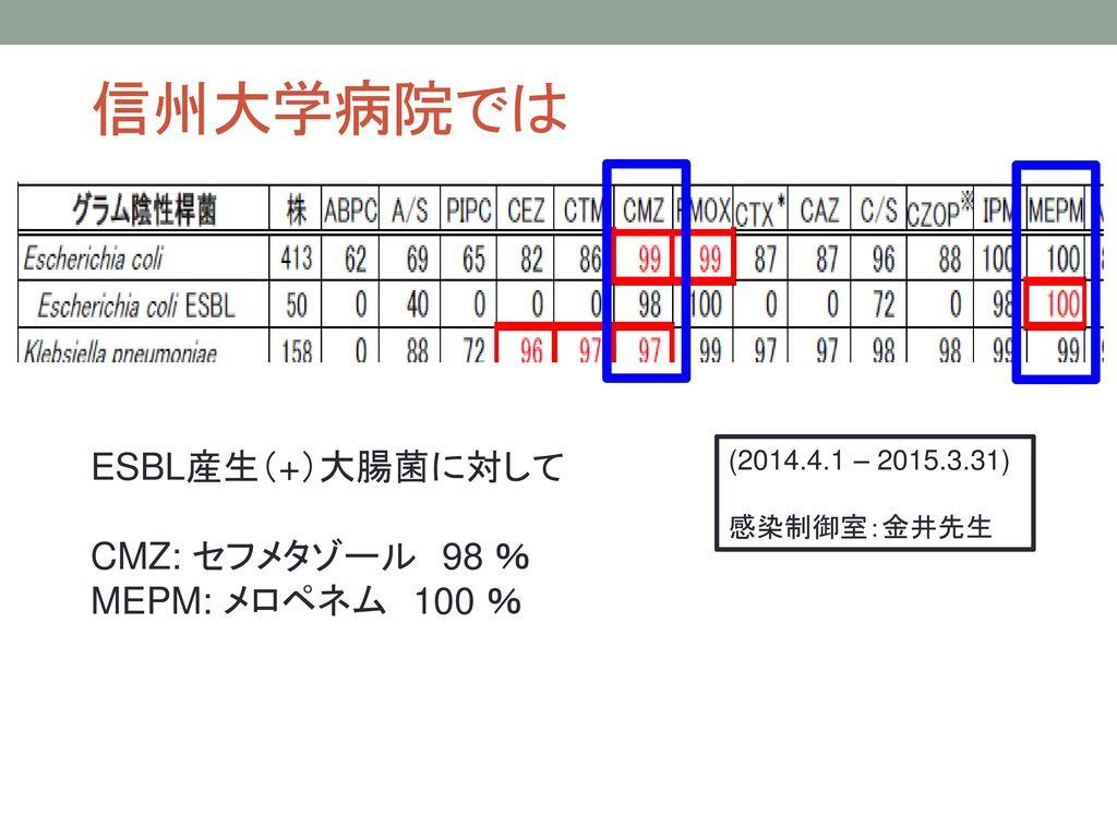 信州大学病院では ESBL産生(+)大腸菌に対して CMZ: セフメタゾール 98 % MEPM: メロペネム 100 %