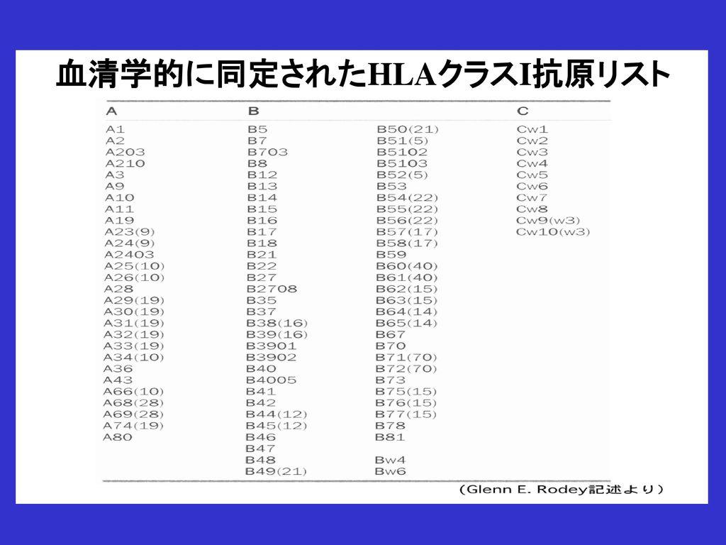 血清学的に同定されたHLAクラスI抗原リスト