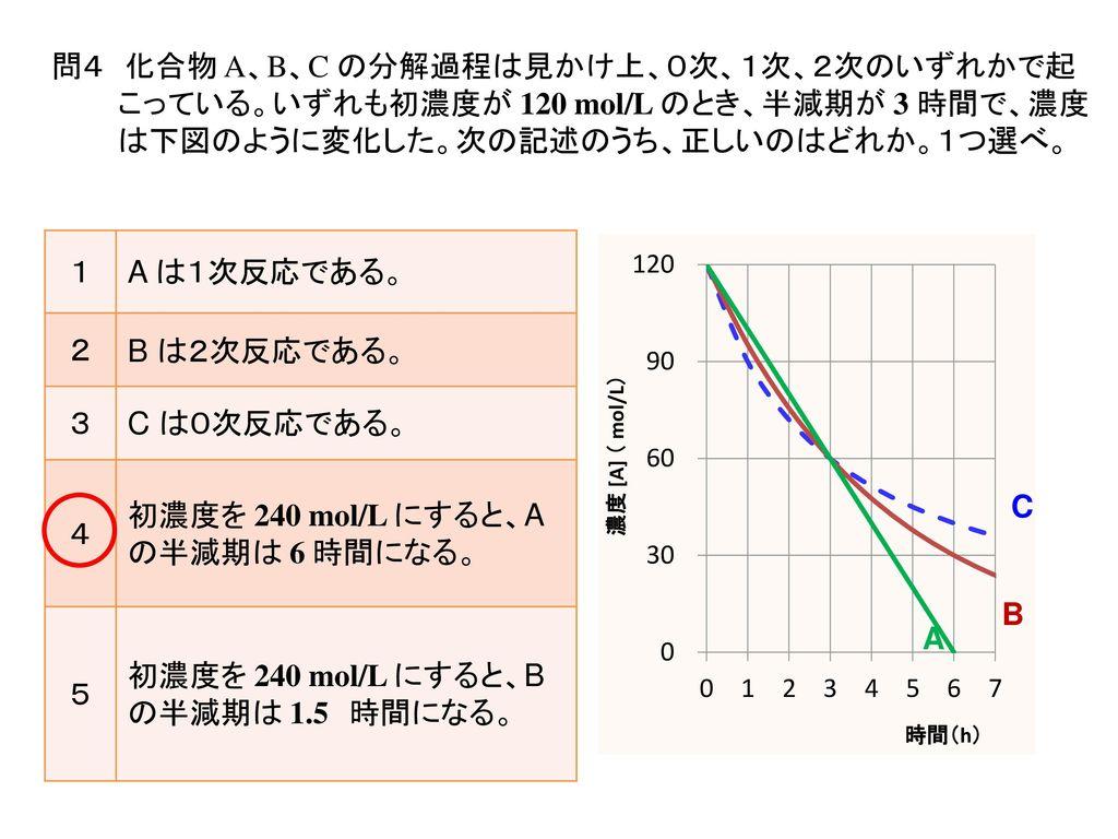 初濃度を 240 mol/L にすると、A の半減期は 6 時間になる。