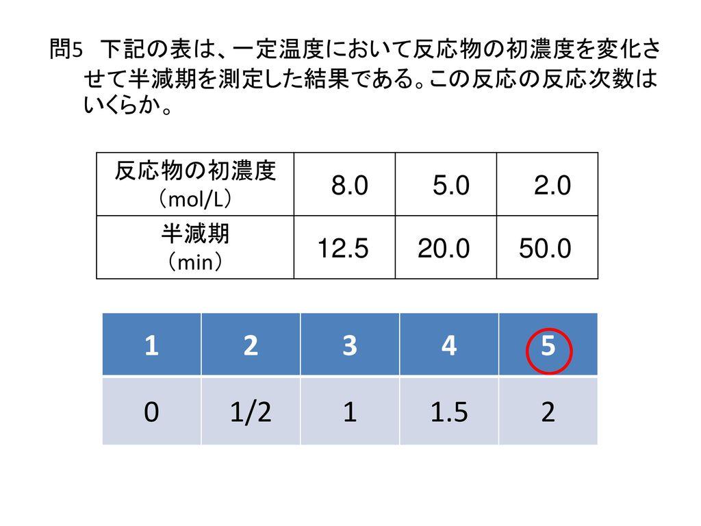 問5 下記の表は、一定温度において反応物の初濃度を変化させて半減期を測定した結果である。この反応の反応次数はいくらか。