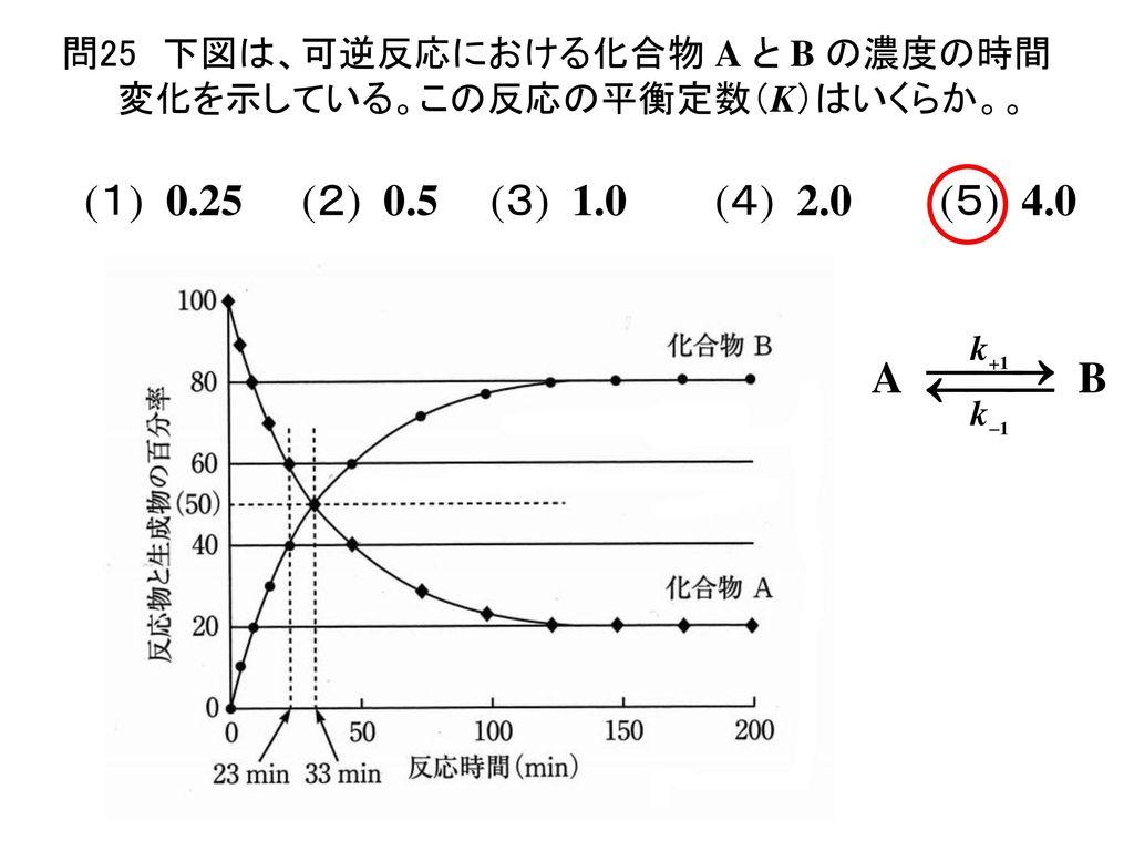 問25 下図は、可逆反応における化合物 A と B の濃度の時間変化を示している。この反応の平衡定数(K)はいくらか。。