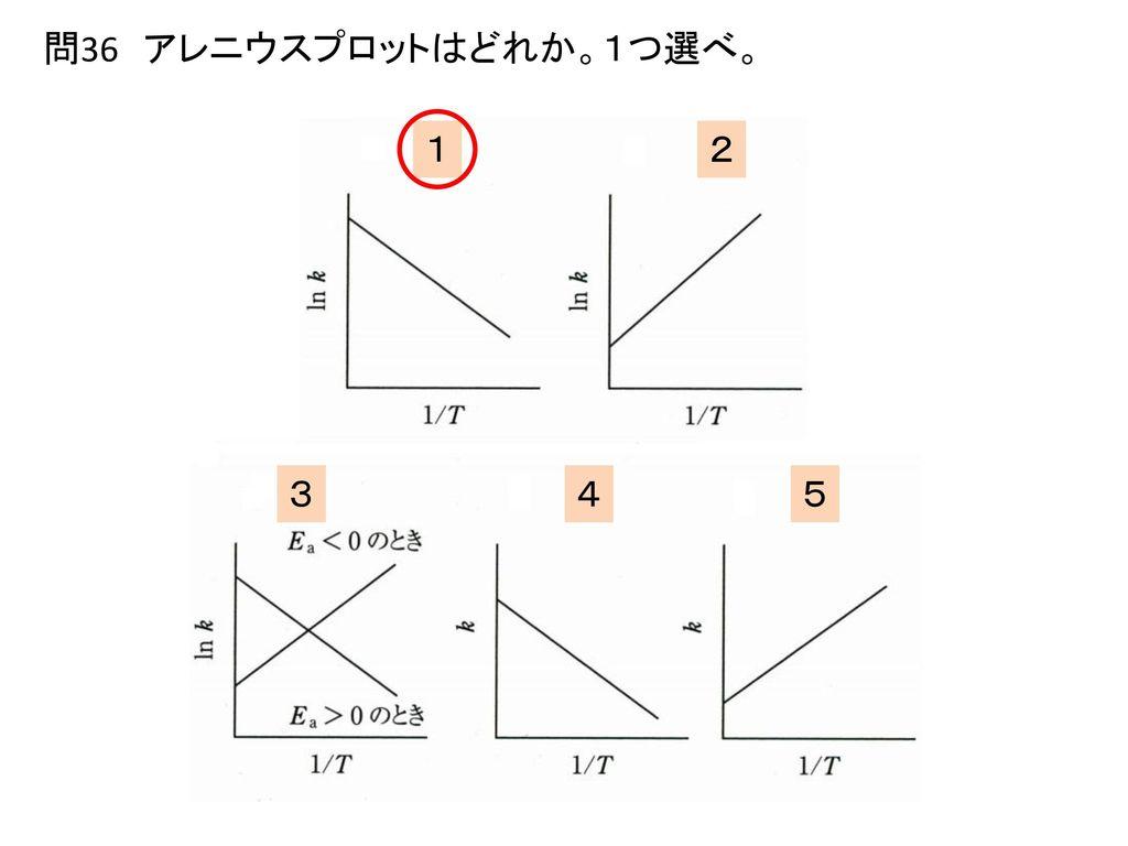 問36 アレニウスプロットはどれか。1つ選べ。 1 2 3 4 5 答え:1