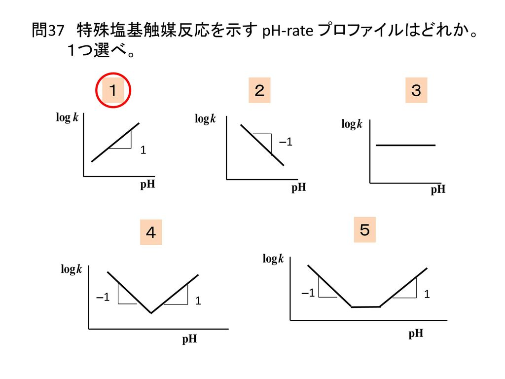問37 特殊塩基触媒反応を示す pH-rate プロファイルはどれか。1つ選べ。