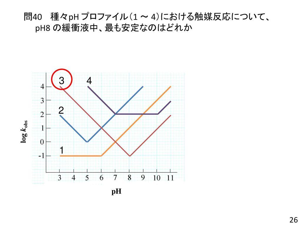 3 4 2 1 問40 種々pH プロファイル(1 ~ 4)における触媒反応について、 pH8 の緩衝液中、最も安定なのはどれか