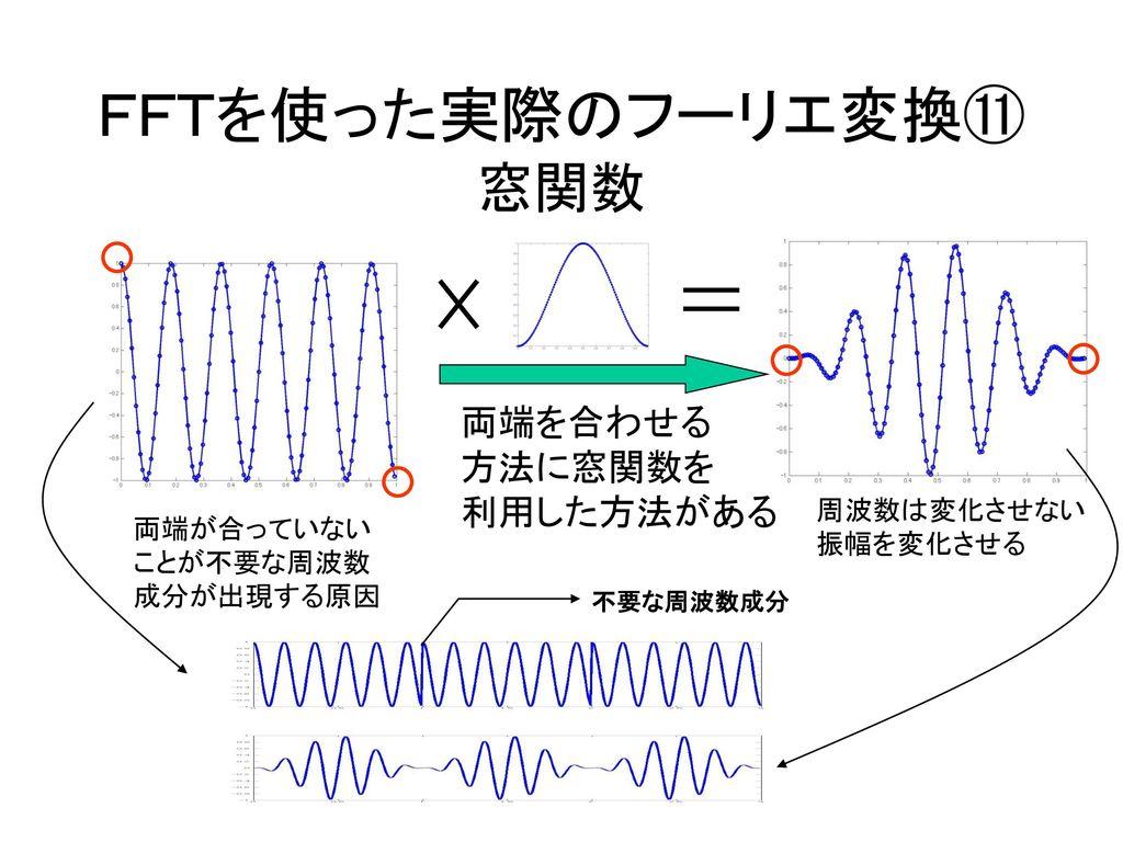 デジタル信号処理③ 2002.5.28.