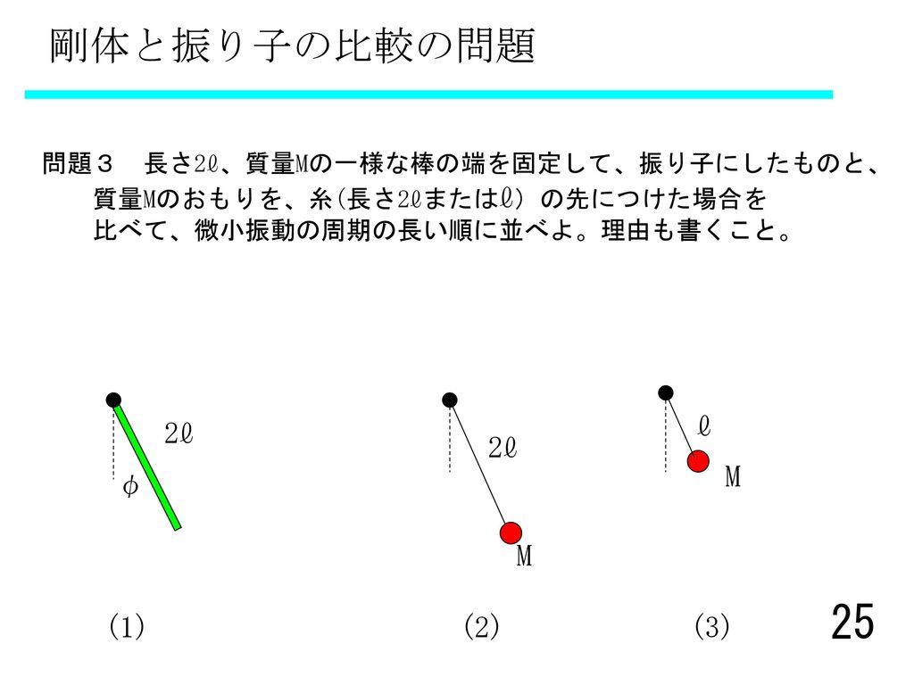 剛体と振り子の比較の問題 M ℓ φ 2ℓ M 2ℓ (1) (2) (3)