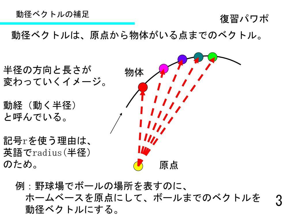 動径ベクトルは、原点から物体がいる点までのベクトル。