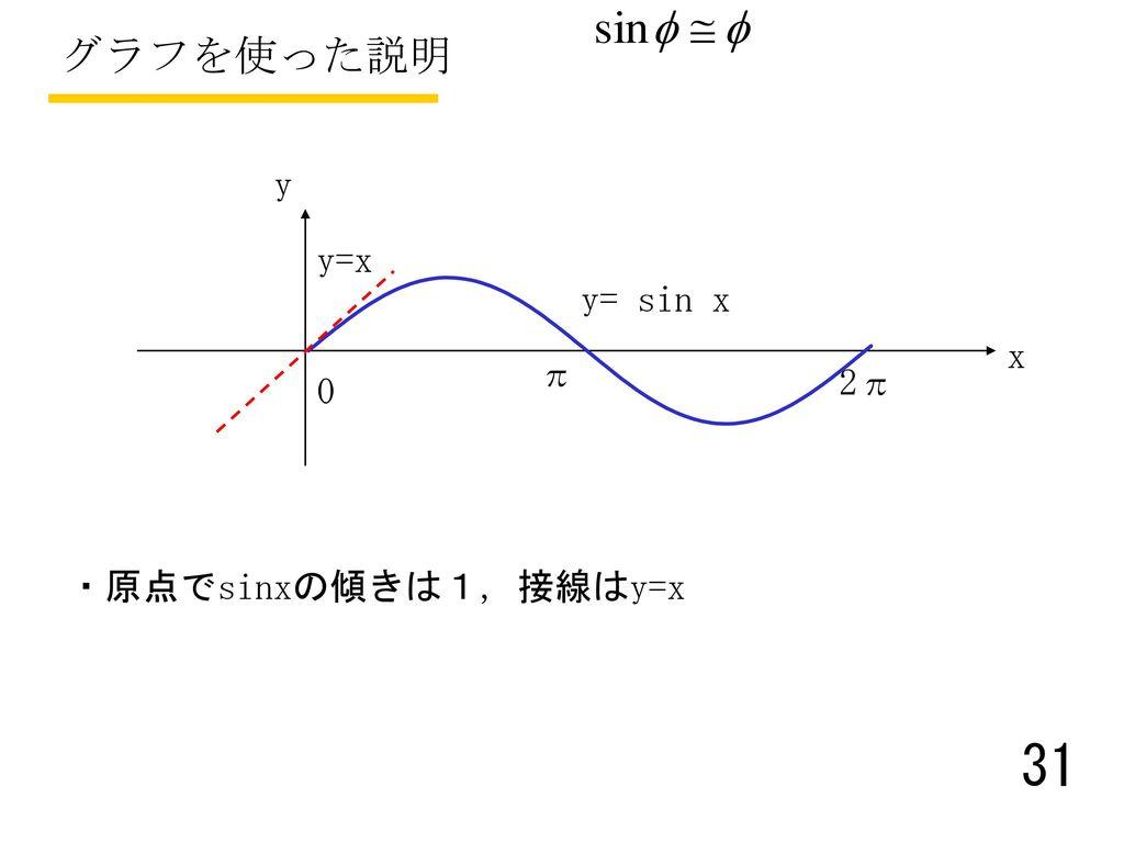 グラフを使った説明 y y=x y= sin x x π 2π ・原点でsinxの傾きは1, 接線はy=x