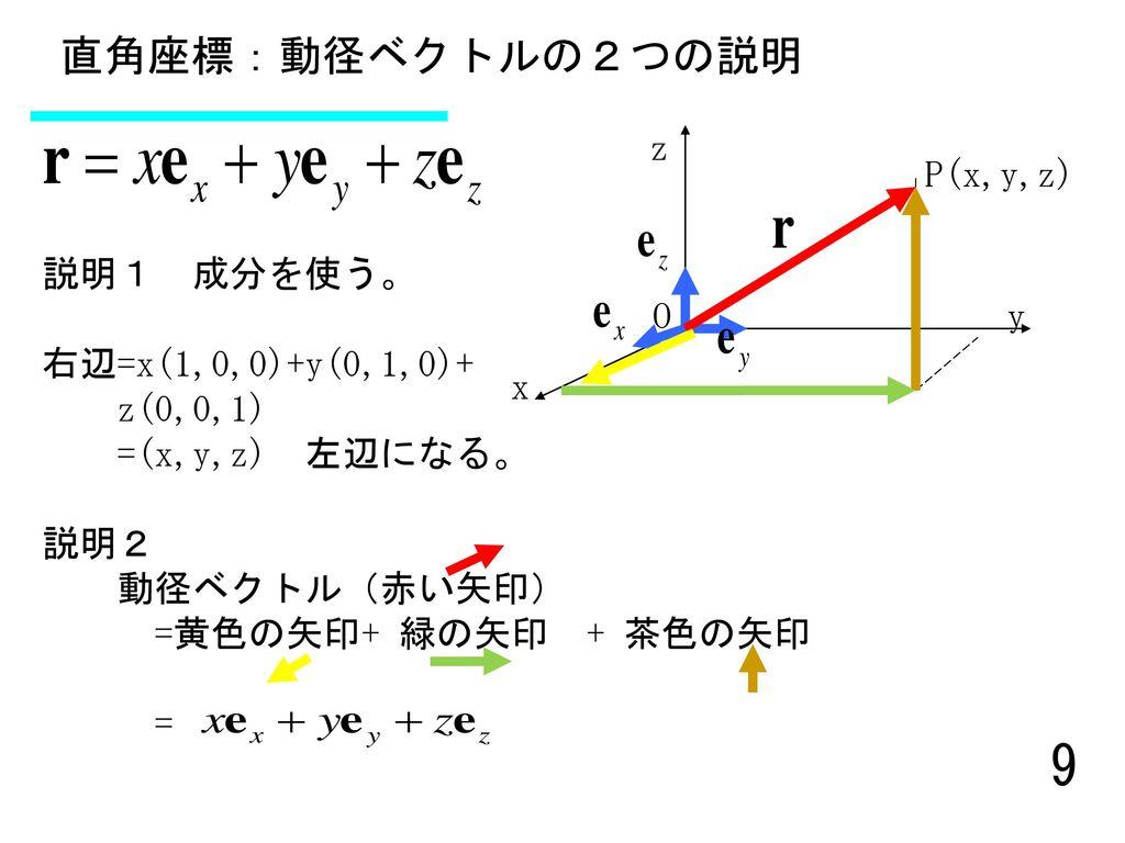 直角座標:動径ベクトルの2つの説明 z P(x,y,z) 説明1 成分を使う。 右辺=x(1,0,0)+y(0,1,0)+ z(0,0,1)