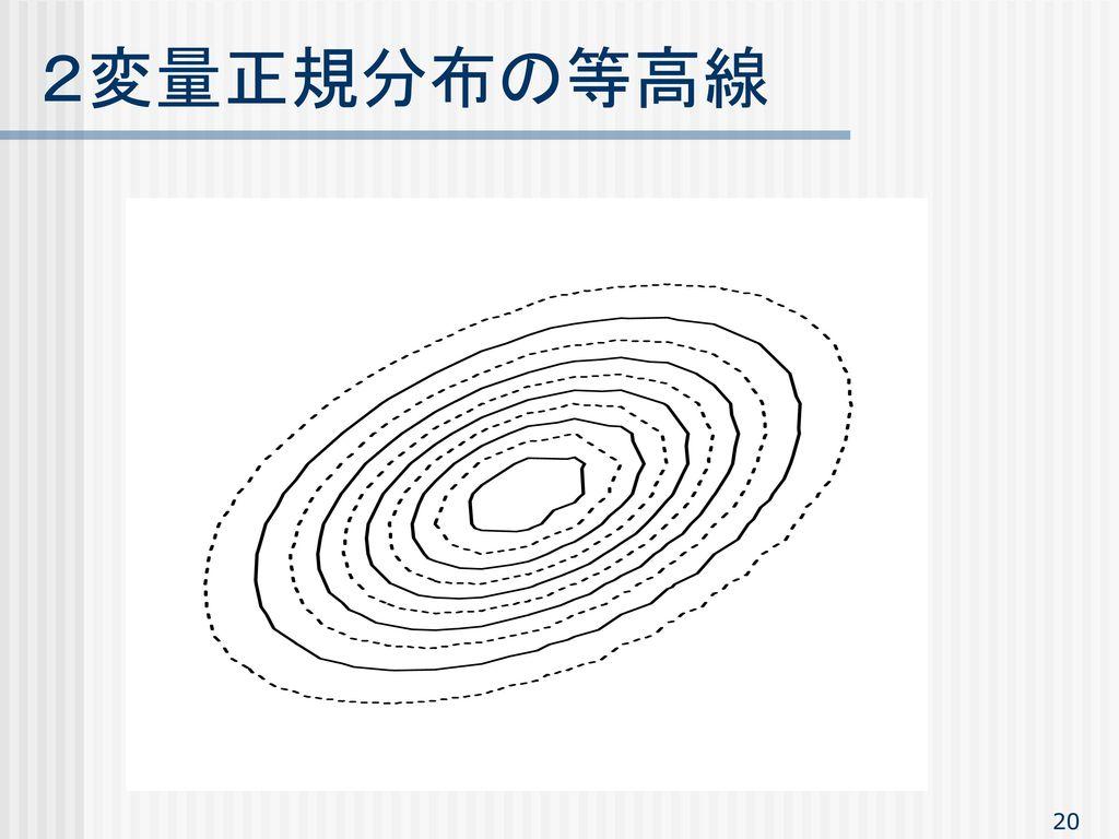 2変量正規分布の等高線