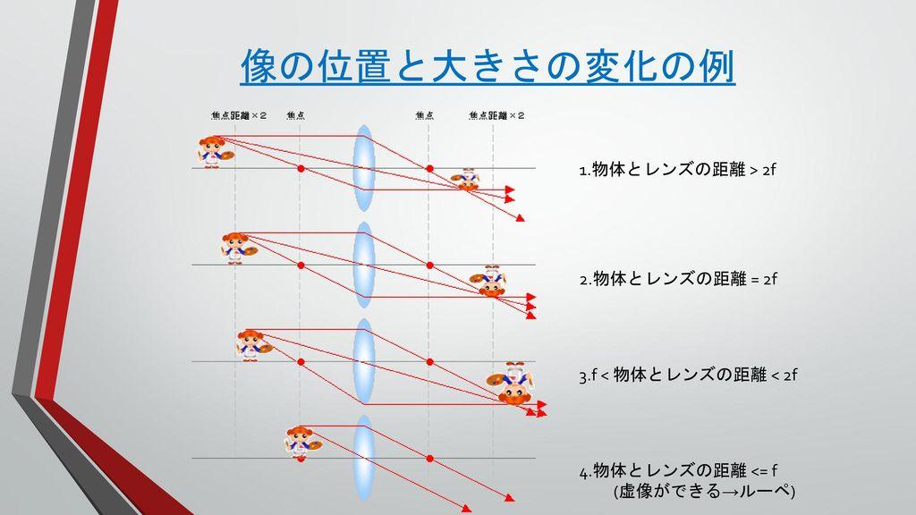 像の位置と大きさの変化の例 1.物体とレンズの距離 > 2f 2.物体とレンズの距離 = 2f