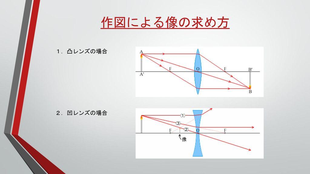 作図による像の求め方 1.凸レンズの場合 2.凹レンズの場合