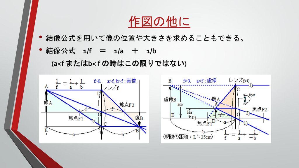 作図の他に 結像公式を用いて像の位置や大きさを求めることもできる。 結像公式 1/f = 1/a + 1/b