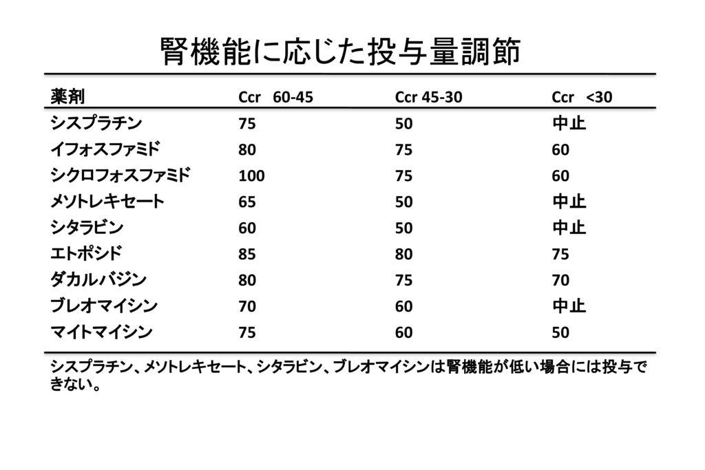 腎機能に応じた投与量調節 薬剤 Ccr 60-45 Ccr 45-30 Ccr <30 シスプラチン 75 50 中止