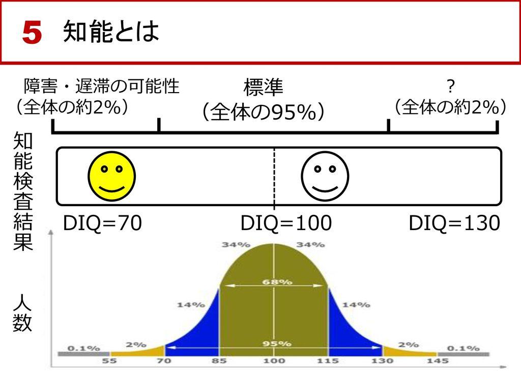 5 知能とは 標準 (全体の95%) 知能検査結果 DIQ=70 DIQ=100 DIQ=130 人数 障害・遅滞の可能性 (全体の約2%)