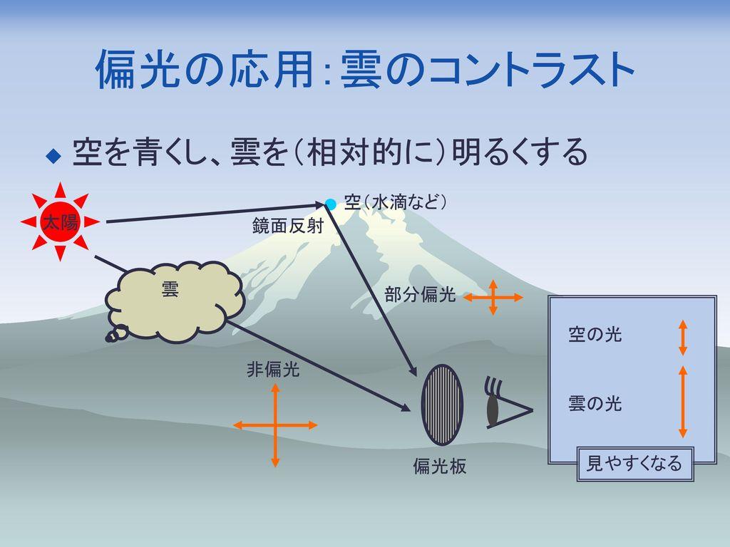 偏光の応用:雲のコントラスト 空を青くし、雲を(相対的に)明るくする 空(水滴など) 太陽 鏡面反射 雲 部分偏光 空の光 非偏光 雲の光